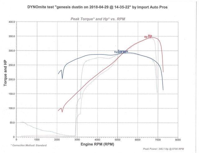 How-To] Build Your 3 8 (Upgrade path V2) | Hyundai Genesis Forum
